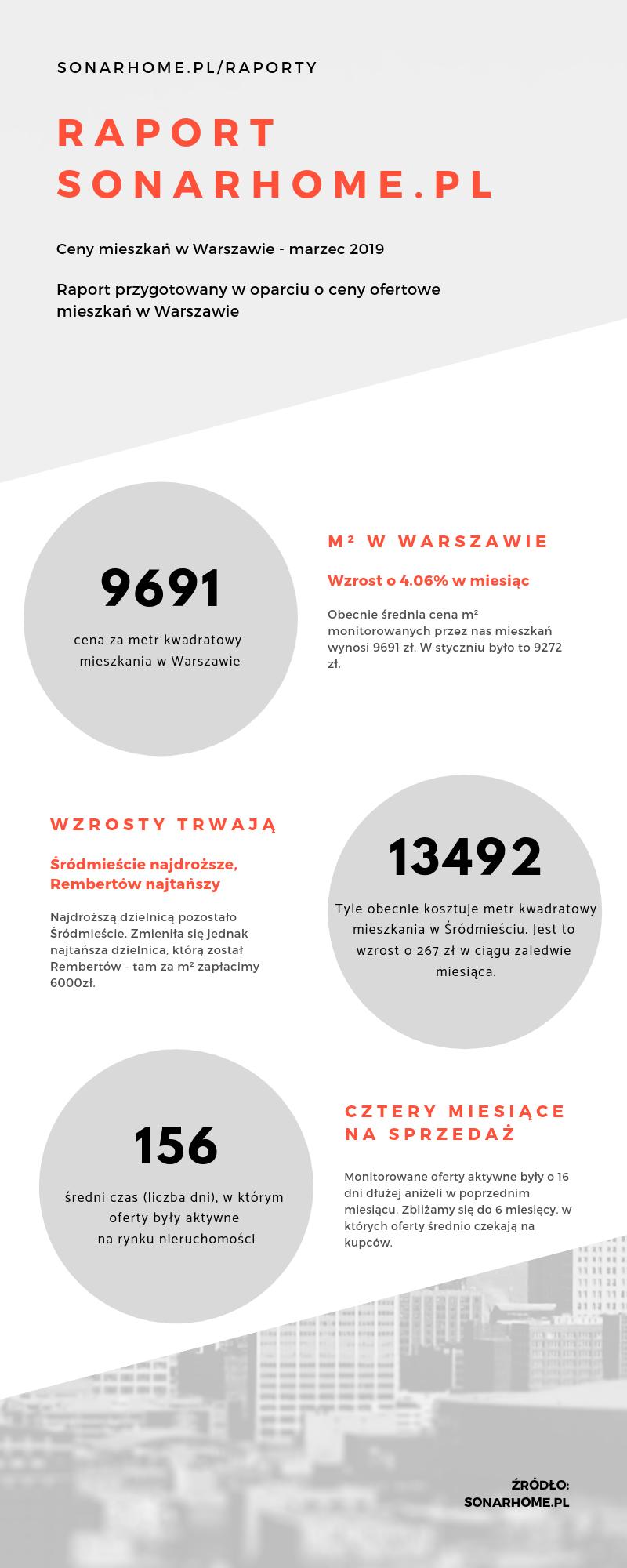 Ceny mieszkań w Warszawie - kwiecień - infografika