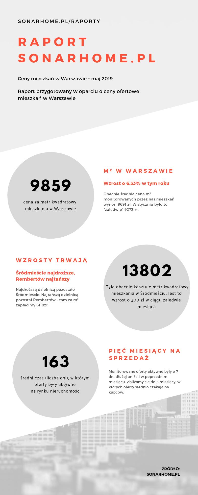 Ceny mieszkań w Warszawie - maj - infografika