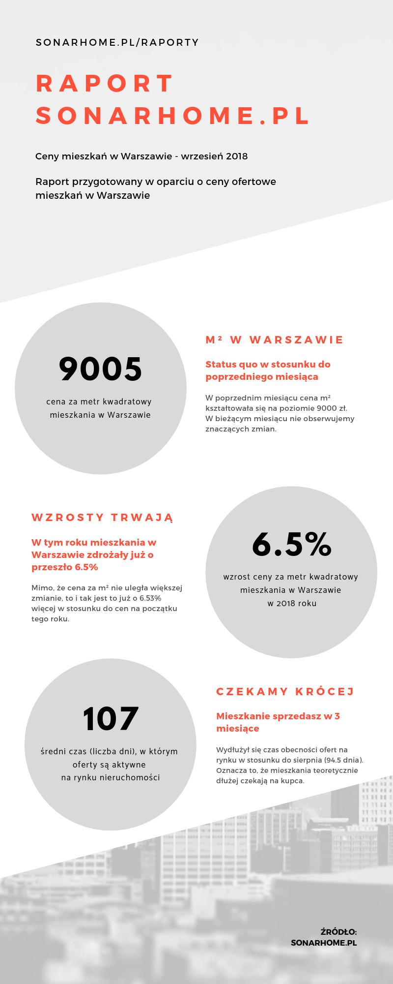 Ceny mieszkań w Warszawie - październik - infografika