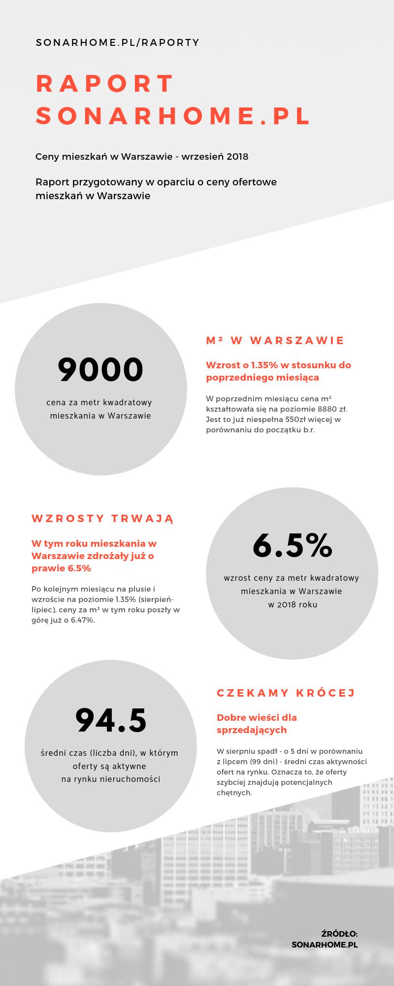 Ceny mieszkań w Warszawie - czerwiec 2018 - infografika